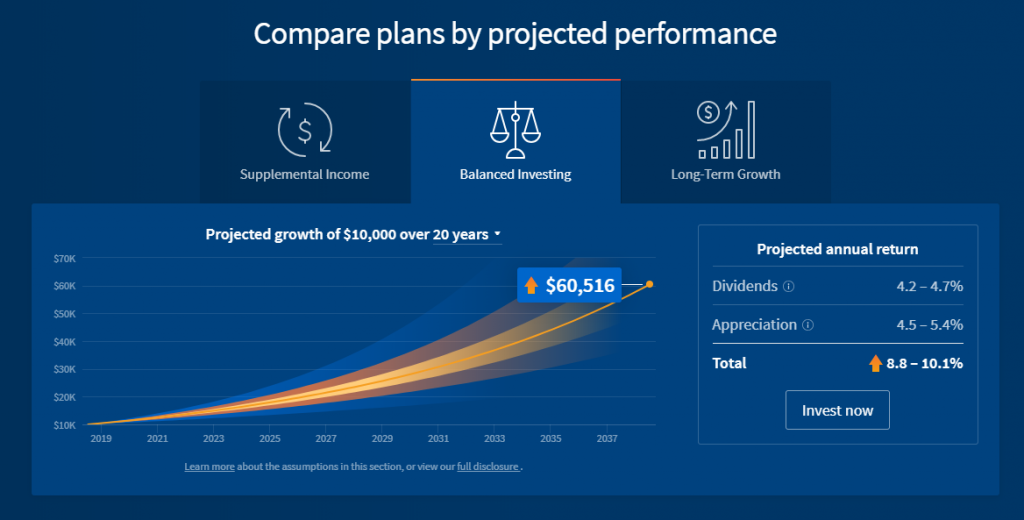 Real Estate Online Performance REITs