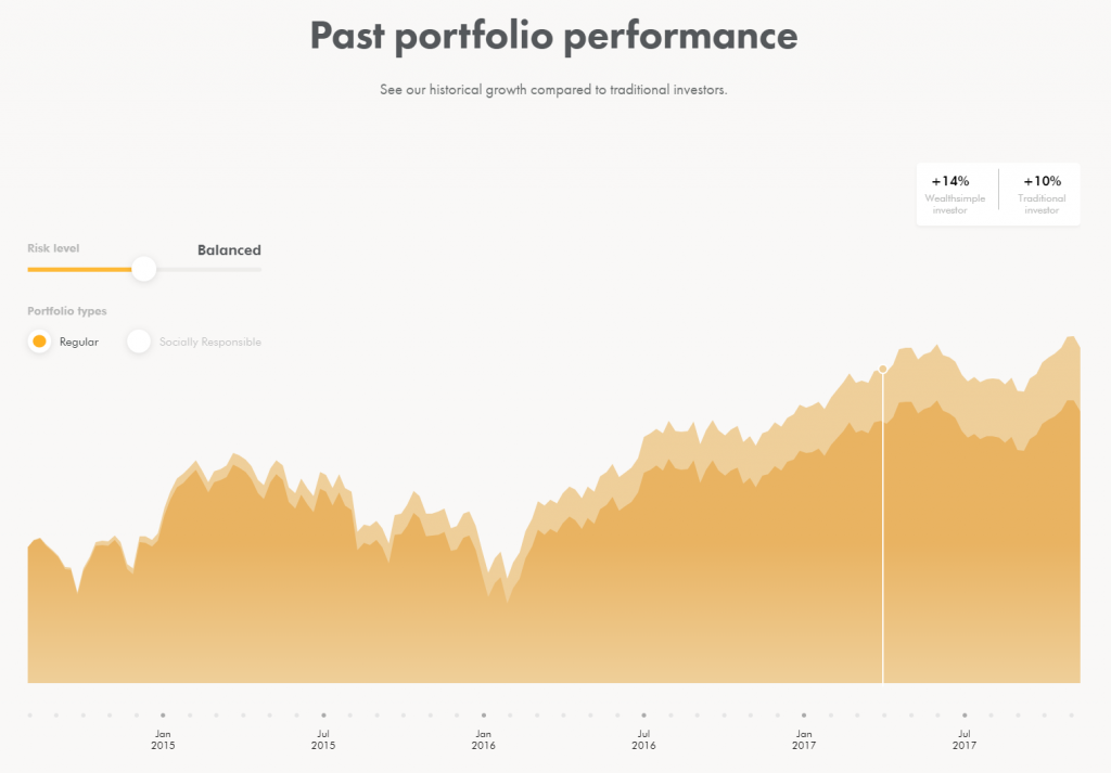 Wealthsimple Past Performance