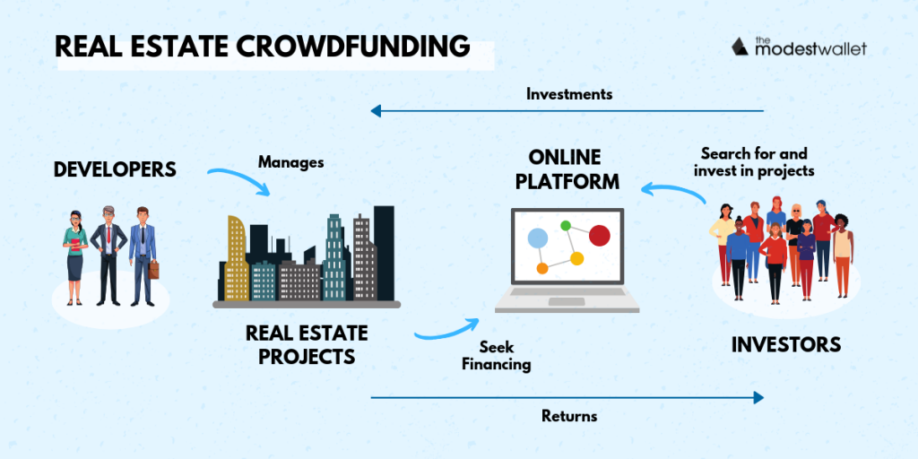 What is Real Estate Crowdfunding