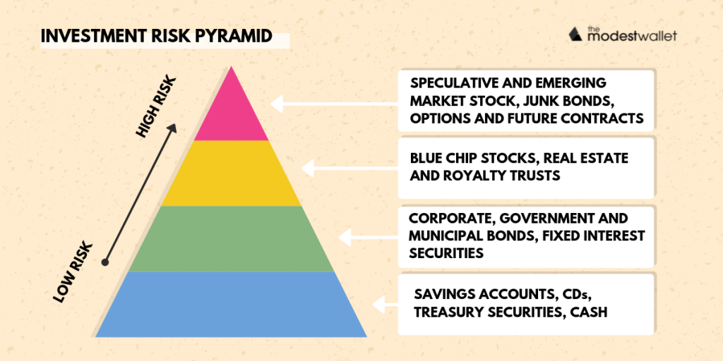 Investment Risk Pyramid