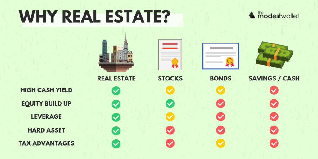 Why invest in real estate vs other types of investments