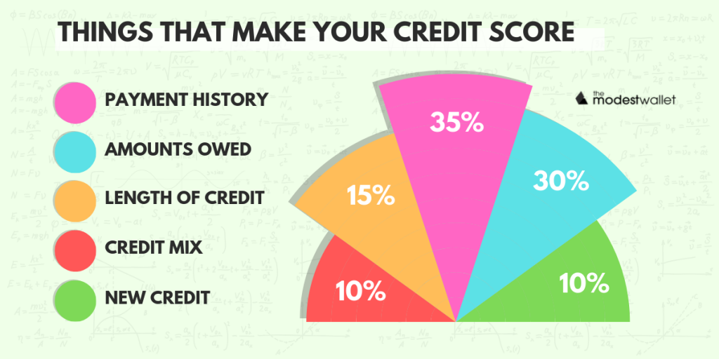 Things that make your credit score
