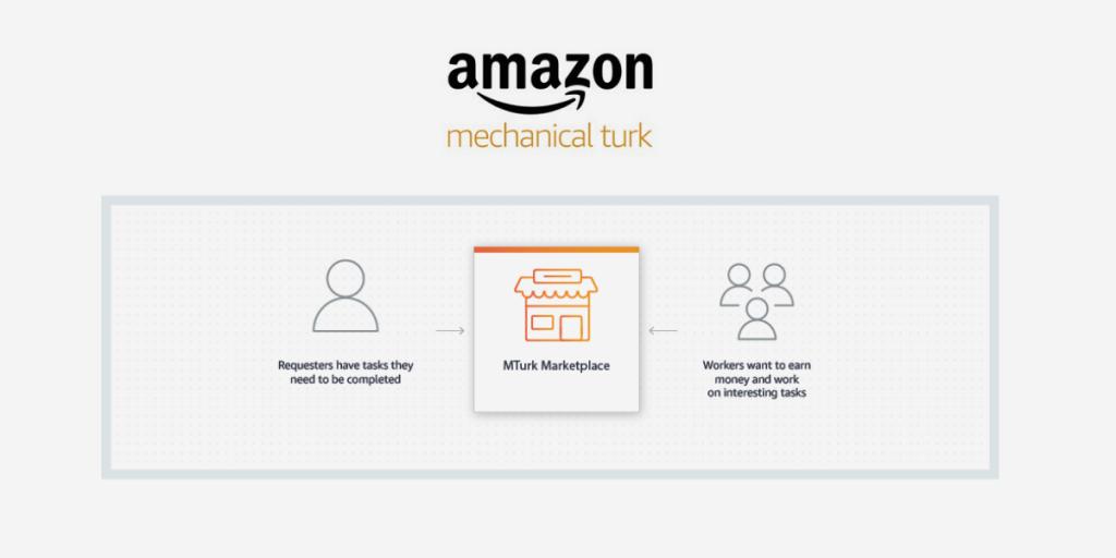 Amazon Turk How it Works