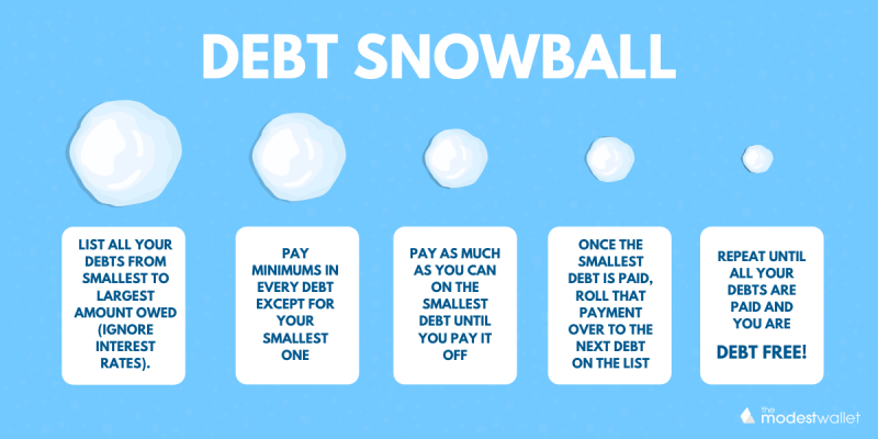 What is the Debt Snowball Method