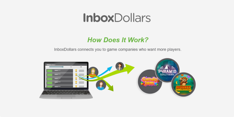 How InboxDollars Works - Get Paid to Play Video Games