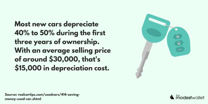 How much do cars depreciate