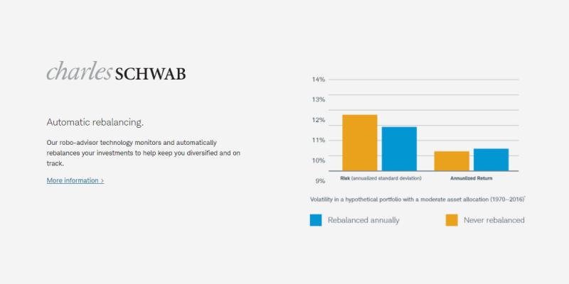 Schwab Intelligent Portfolios Auto rebalancing